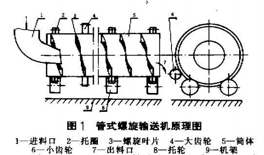 管式螺旋输送机的结构组成见图1。主要由进料口1、托圈2、螺旋叶片3、大齿轮4、简体5、小齿轮6、出料口7、托轮8、机架9以及传动部份组成。    螺旋管是本机的主要工作元件螺旋叶片焊接在筒体上。筒体由数段组成,用装于简体两端的法兰连接。这样的结构便于日后的维修和更换段节。同时,该法兰组合后又是筒体的托圈。托囤的数量视简体长度而定一般不超过三档托圈由装于机架上的托轮支承,从而构成输送机的主体。大齿轮装于简体上,由电机通过减速器带动小齿轮驱动简体旋转。